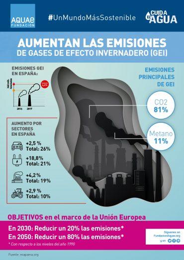 Infografía emisiones GEI España_Fundación Aquae