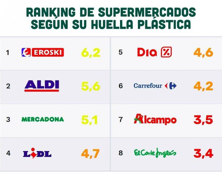 La lista de Greenpeace otorga su puntuación a los supermercados según sus acciones para reducir el plástico.