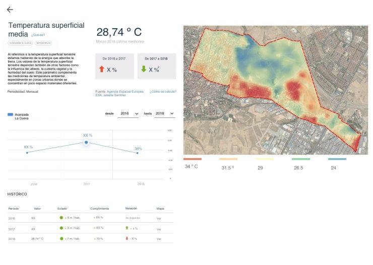 Empresas como Green Urban Data analizan las consecuencias del urbanismo mediante la inteligencia ambiental.