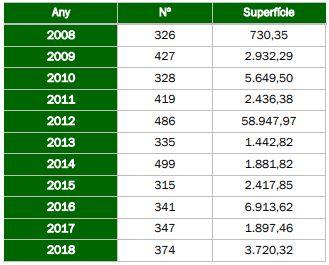 Superficie total afectada por año e incendios forestales entre 2008 y 2018 en la Comunitat Valenciana. Fuente: Generalitat Valenciana