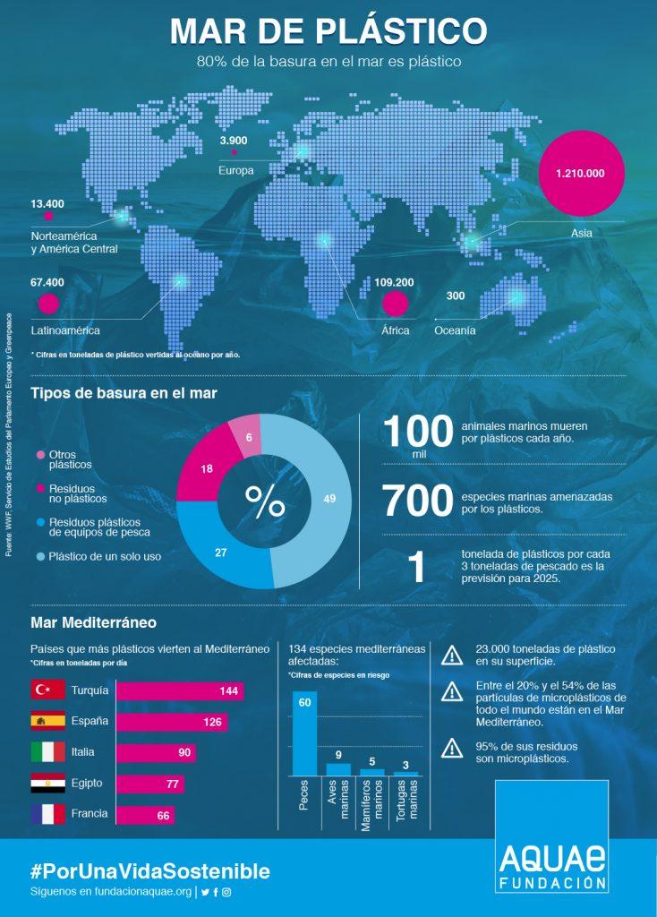 Infografía 'Mar de plásticos' | Fundación Aquae